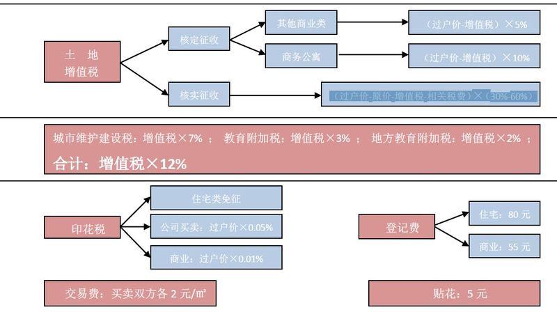 深圳二手房交易税费标准,深圳二手房交易税费怎么计算?
