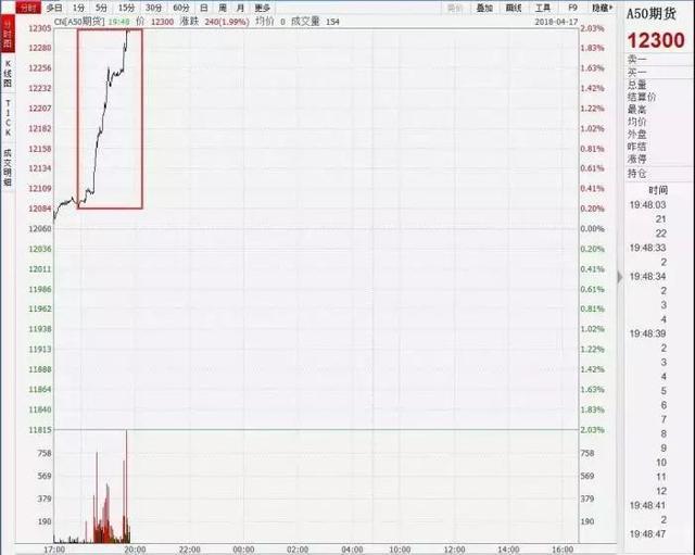 富时中国A50股指期货盘中已上涨超过2%