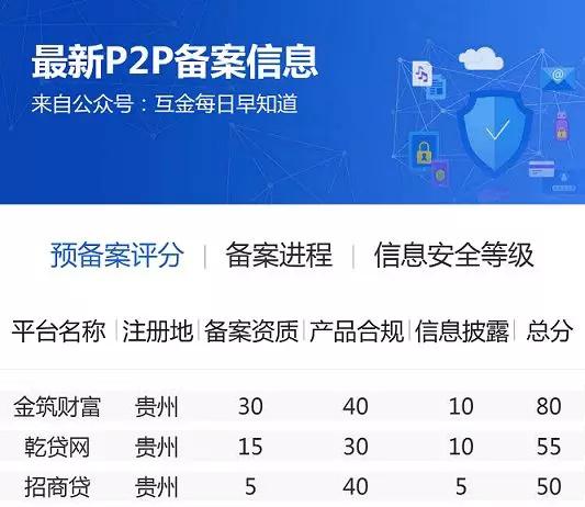贵州p2p平台备案情况如何?