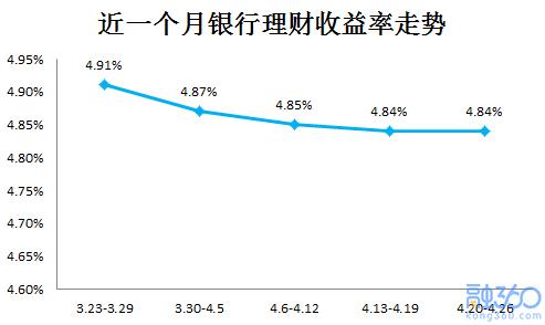 各大银行理财产品止跌企稳,而平均期限创年内最高
