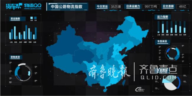 """基于阿里云的""""货车帮""""实时统计显示中国公路物流的相关数据。"""