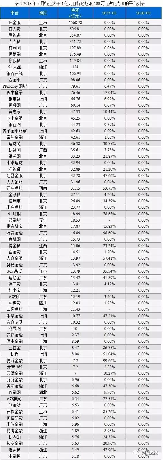 网贷之家发布P2P限额合规成绩单,金筑财富挺进百强