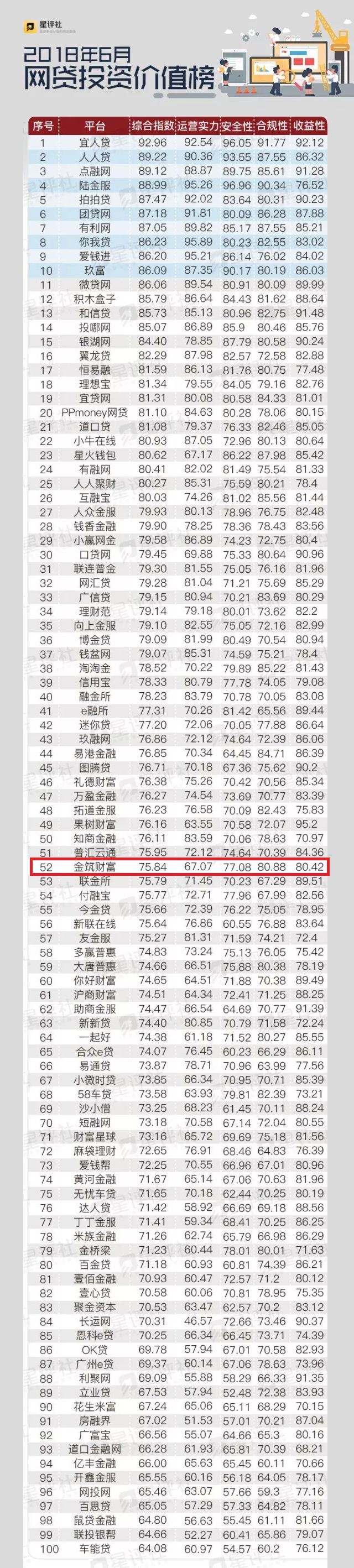 金筑财富再进星评社6月网贷投资价值榜,成价值榜常客