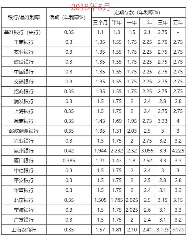 2018年各大银行最新活期、定期存款利率表