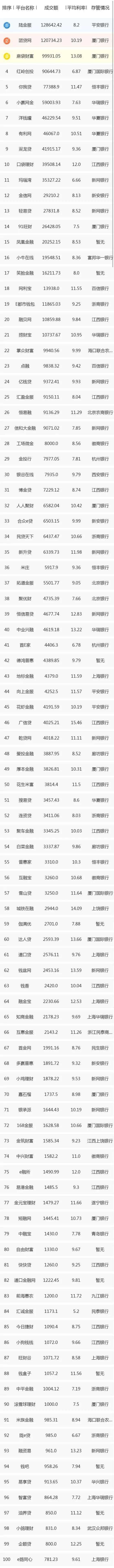 金筑财富成交量继续保持前100名,附上周成交量TOP200排名(名单)