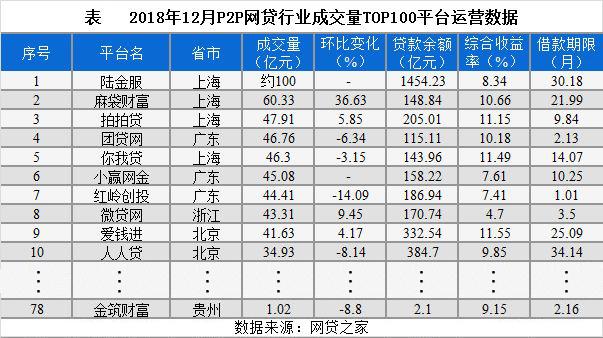 金筑财富稳居网贷之家P2P平台成交量TOP100排行榜